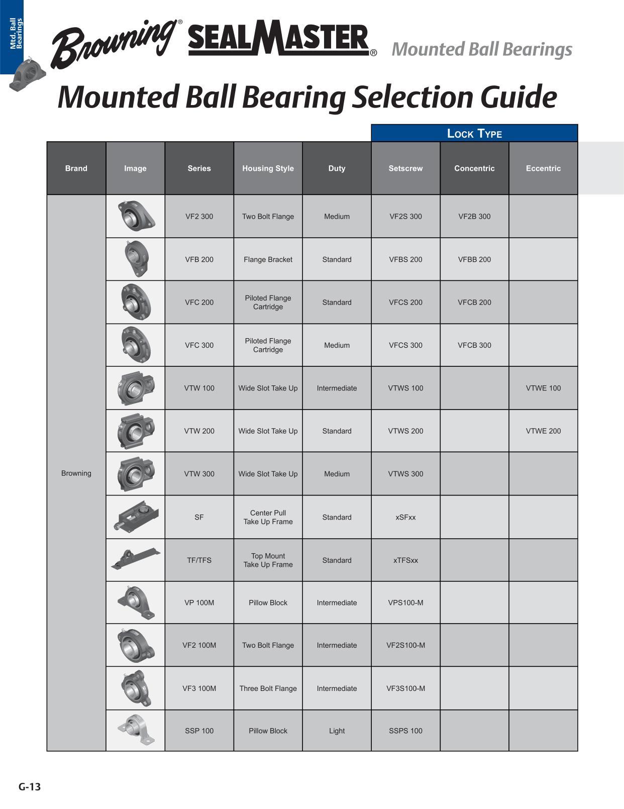 Mounted Ball Bearings - Bearing Product Catalog Page G-13